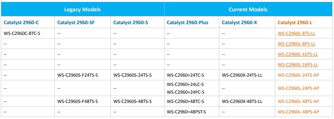 Cisco Catalyst 2960/2960-SF/2960-S Series Transition Guide