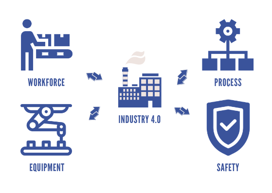 Building blocks for Industry 4 0 — Digital manufacturing