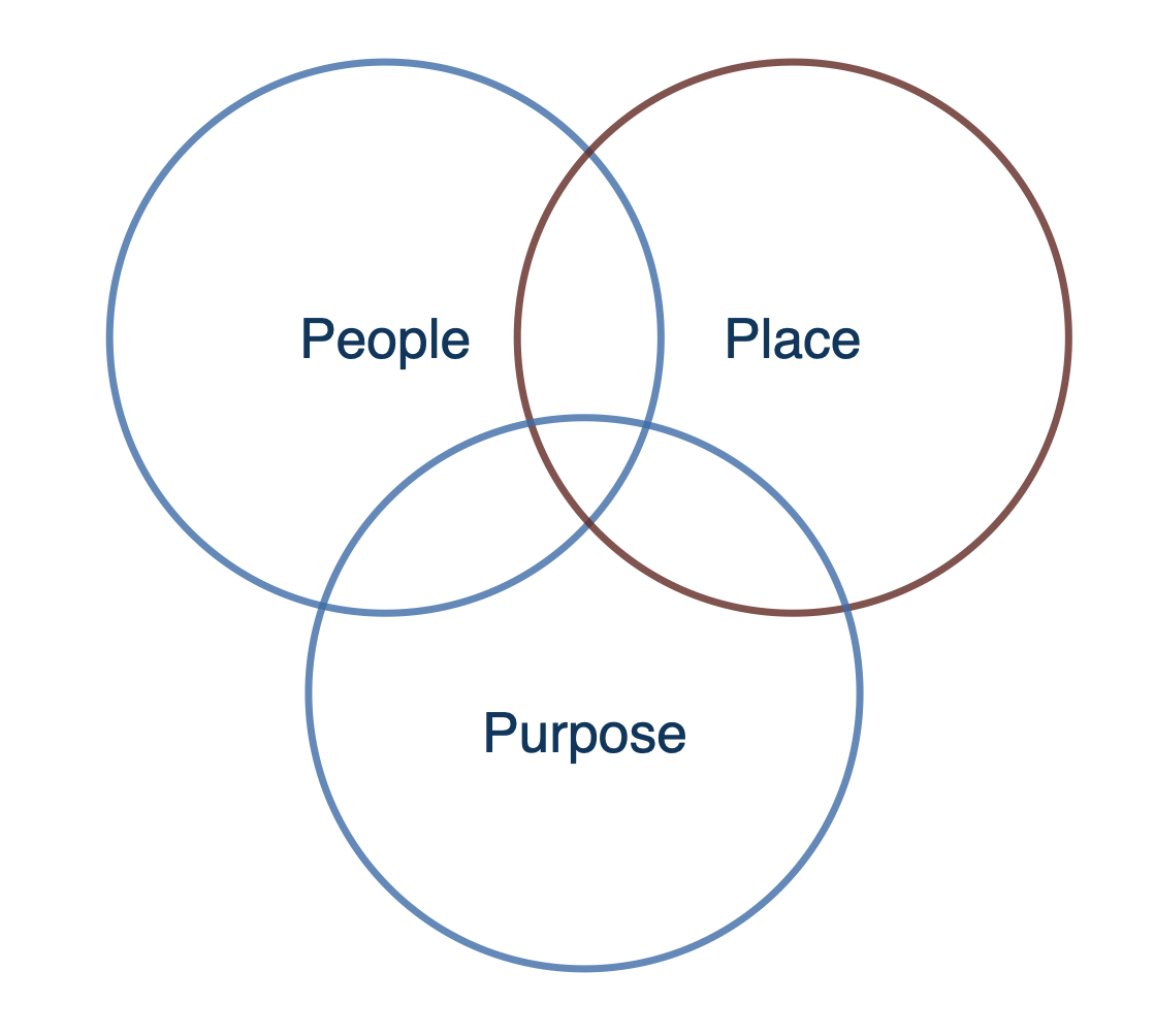model: People, Place, and Purpose