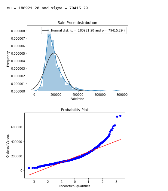 Modeling Price with Regularized Linear Model & Xgboost