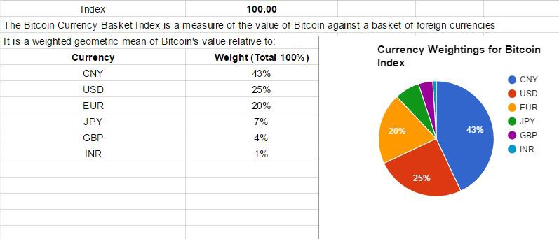 A Bitcoin Currency Basket Index