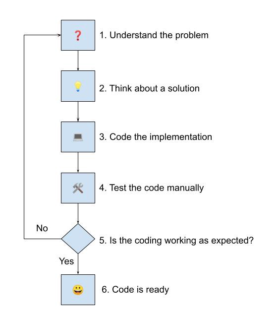 First Programming Process Diagram