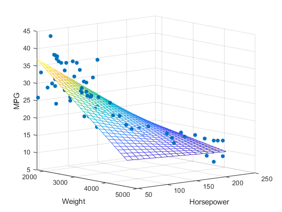 Graphs and ML: Multiple Linear Regression - Towards Data Science