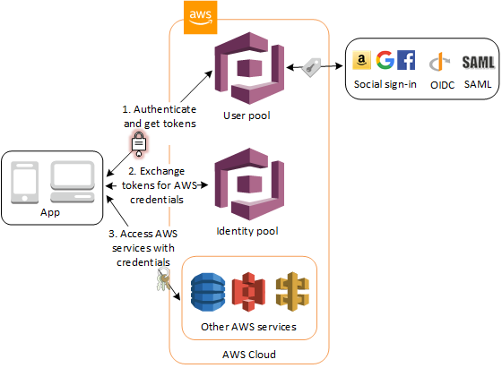 Setup AWS Cognito User and Identity Pools with an Azure AD identity