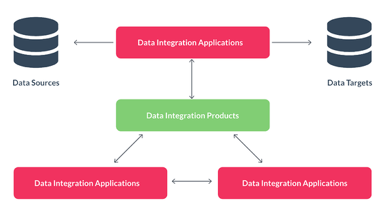 What is Data Integration? Simplified. Hurree.