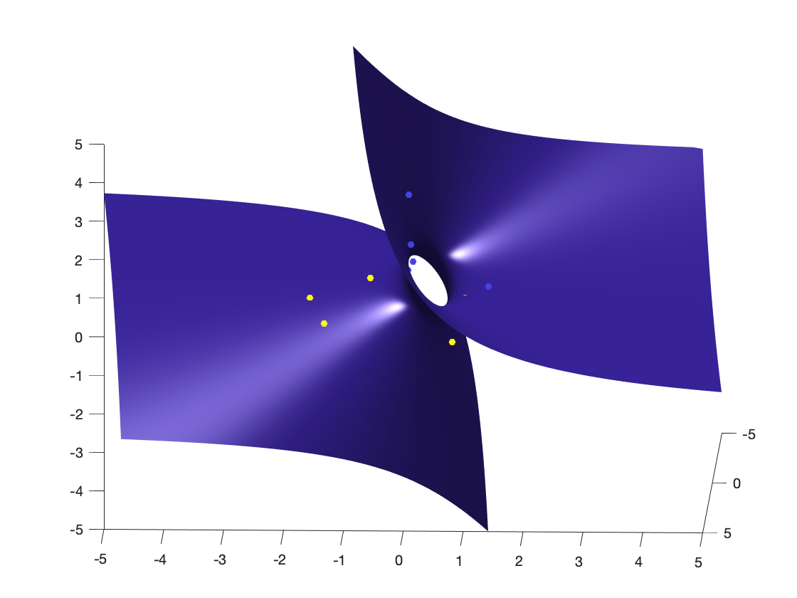 How to Find Linear (SVMs) and Quadratic Classifiers using MATLAB