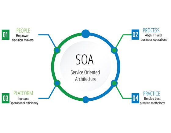 What Is Service Oriented Architecture By Software Development Community Medium