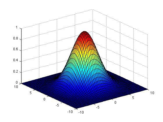 Gaussian Blurring with Python and OpenCV - Analytics Vidhya