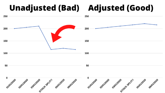 What happens when your stock API gives you unadjusted prices