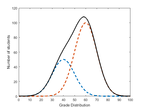 Teaching A Class With A Bimodal Distribution — If You Have One!
