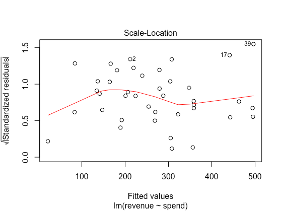 An introduction to regression analysis for marketers