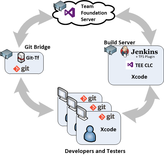 Setting Up TFS As An ALM Solution For Xcode Projects