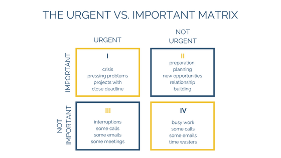 How to Master your Priorities with the Urgent-Important Matrix