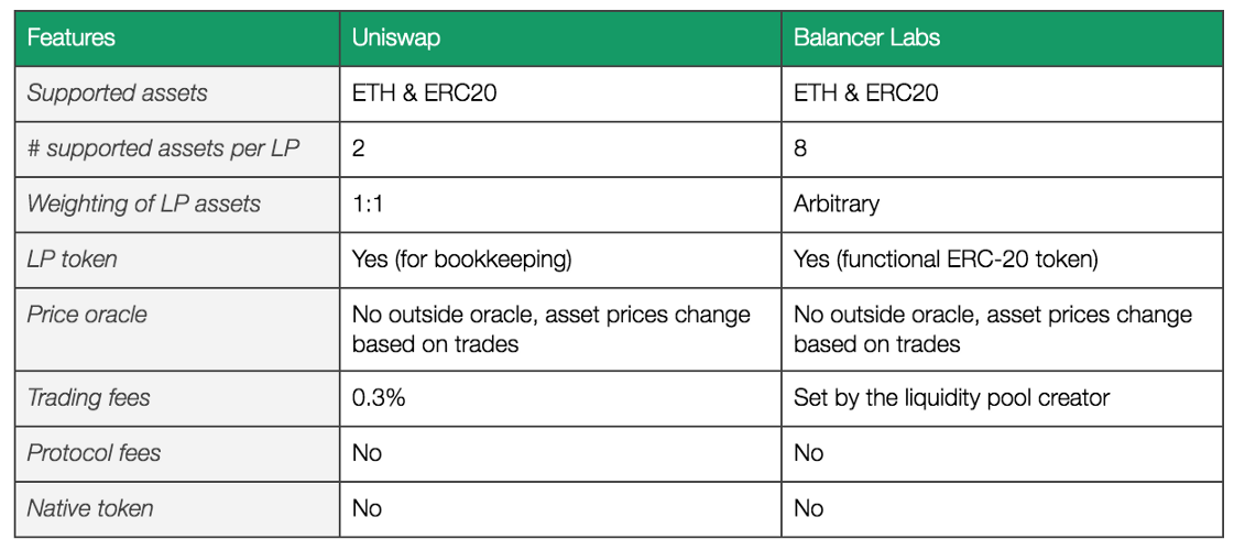 Uniswap vs. Balancer Labs. Source: Token Terminal.