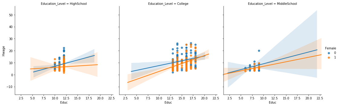 The Magic of Stratification in Data Analysis - Towards Data