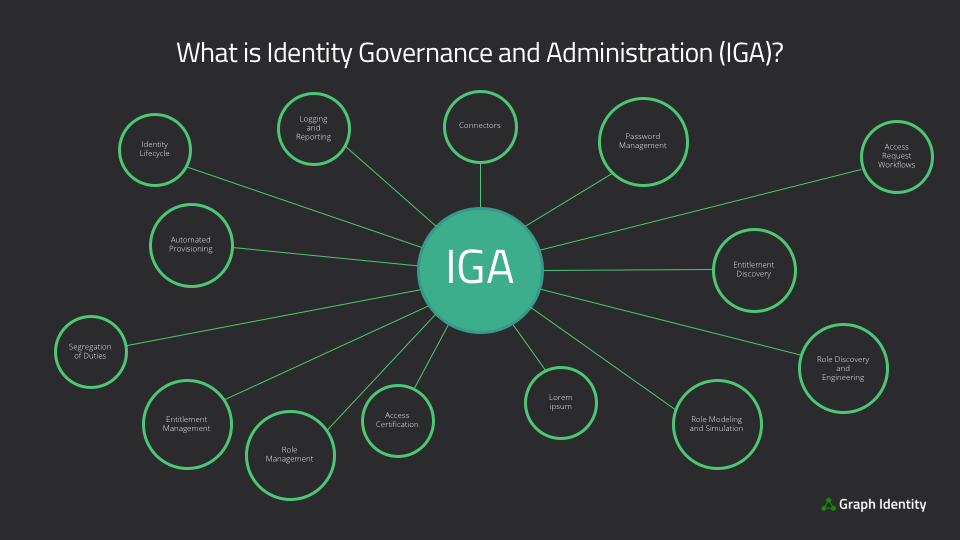 What is Identity Governance and Administration (IGA)?