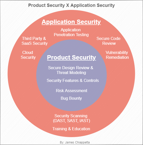 A Subset Venn Diagram of Application Security and Product Security