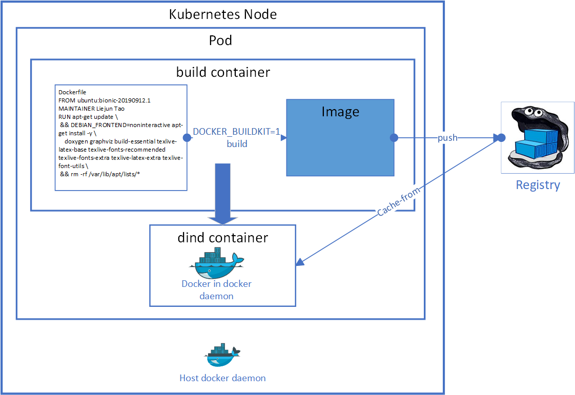 Fast Docker build in Kubernetes. Speed up docker build with cache ...