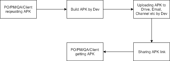 How to Send APK File Automatically with Beta Crashlytics in Android