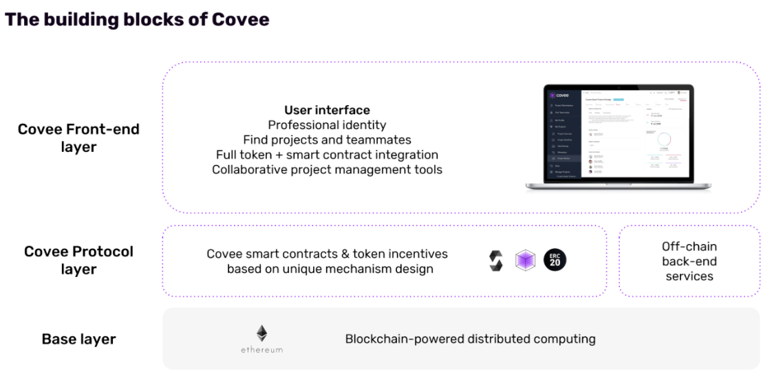 Our Investment In Covee