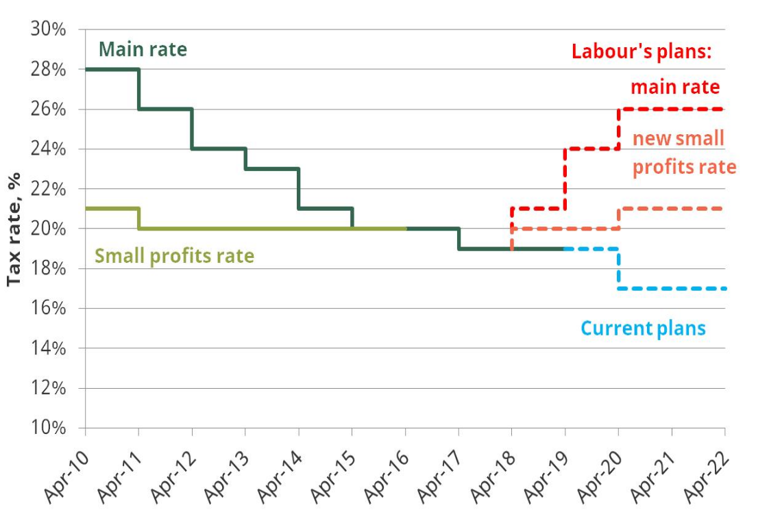 2020 Small Business Tax Rate.A Side By Side Comparison Of The Labour And Conservative
