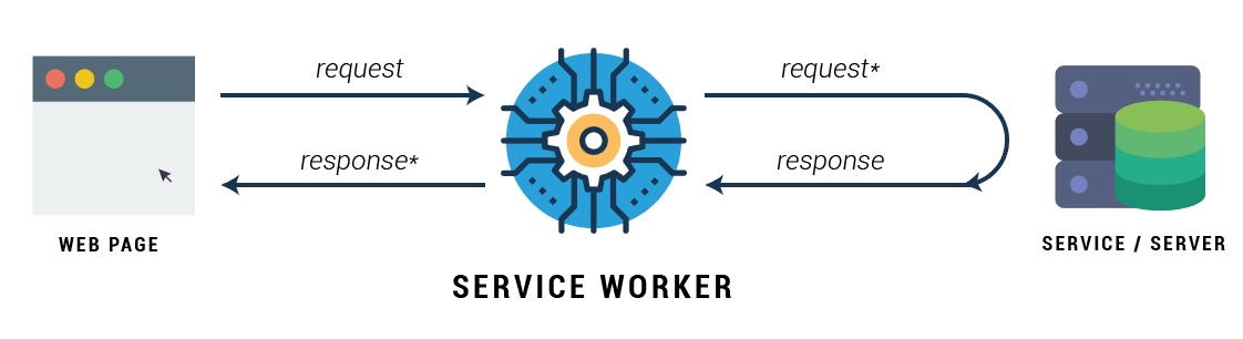 Service worker real world example – tony's tech blog.