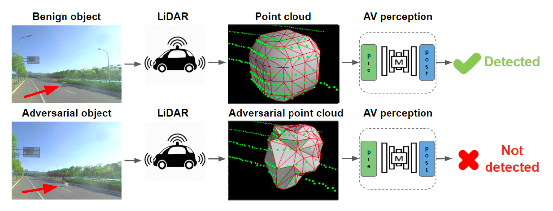 Researchers Fool Lidar With 3d Printed Adversarial Objects
