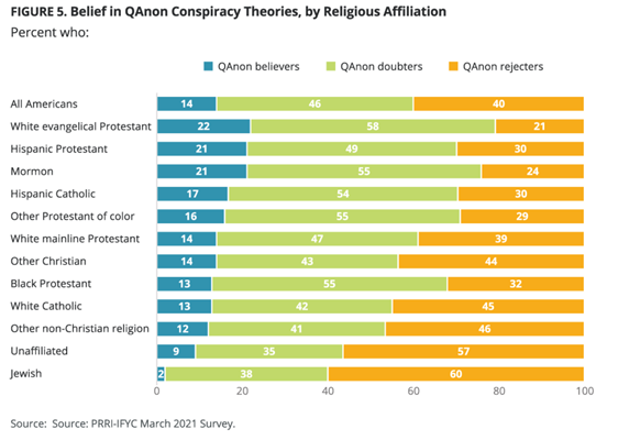 Belief in QAnon conspiracies by religious affiliation