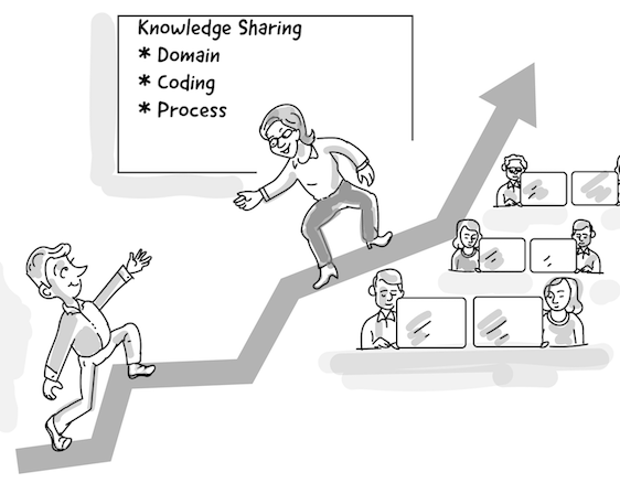 Share knowledge and empower teams