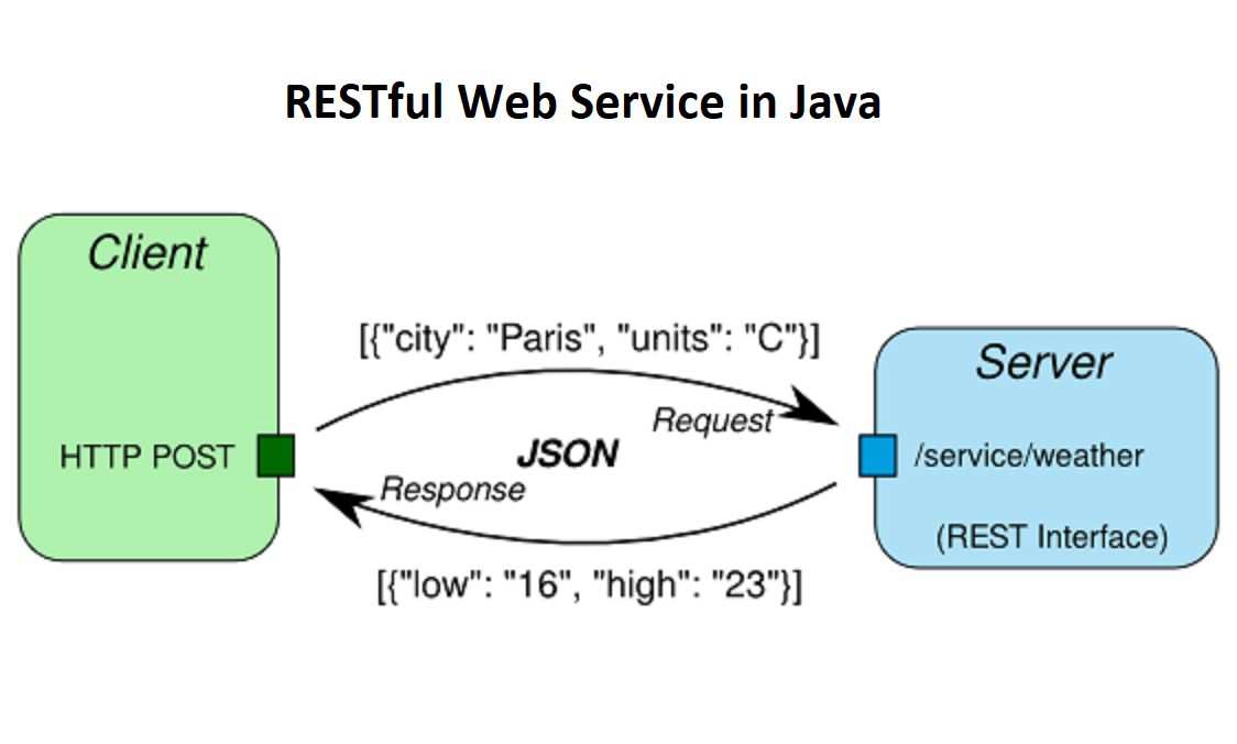 Learn RESTful Web Services in Java