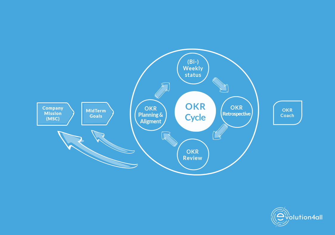 How to achieve results in organization with OKR (Objectives