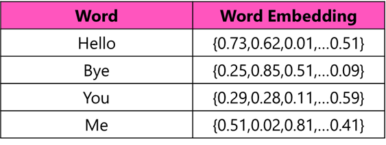 A table with two columns, one showing words, the other showing those words represented as vectors