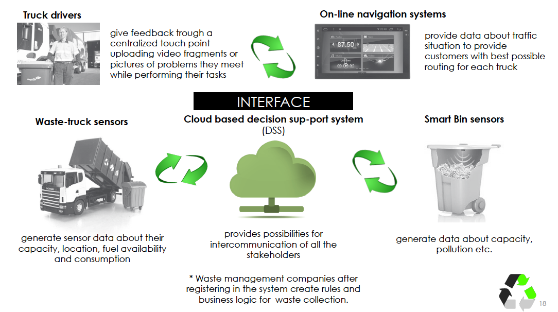 Smart Waste Management — creating a sustainable future with smart
