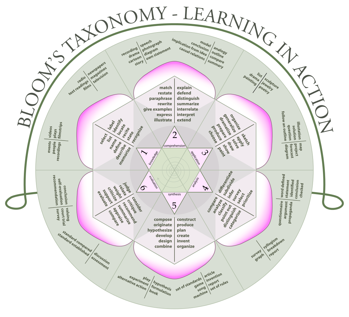 CS Ed Week, Part 3: Programming and Bloom's Taxonomy