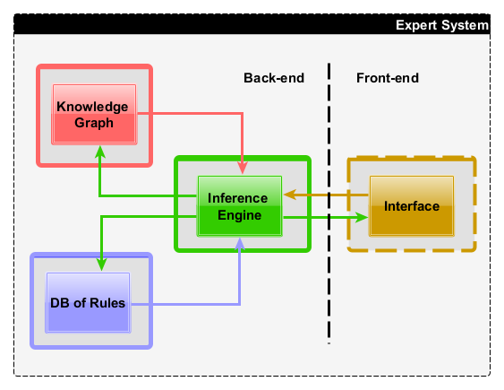 Semi-automatic generation of a Reliable Knowledge Graph for Space