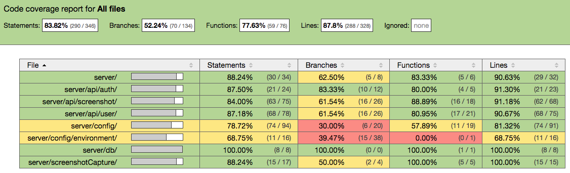 Measure your code coverage using Istanbul (with a demo)