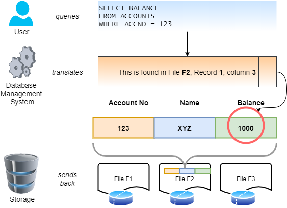 Figure 2 Role of a Database Management System
