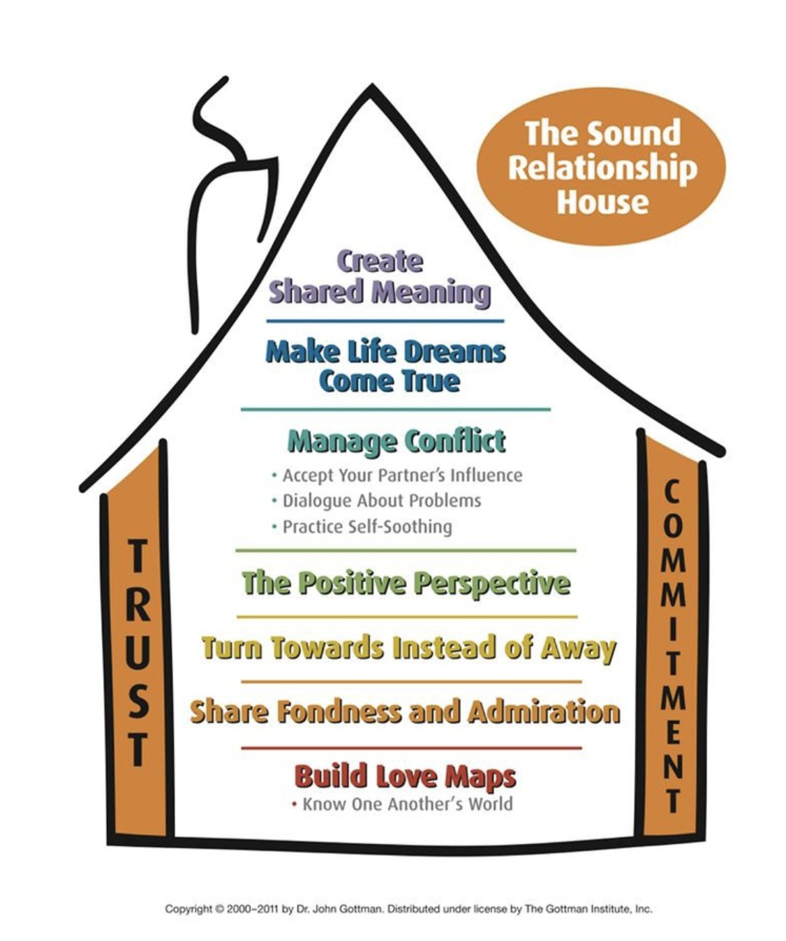 A multi-colored image of a house with 2 walls, and 7 floors labeled with the 9 components of the Sound Relationship House.