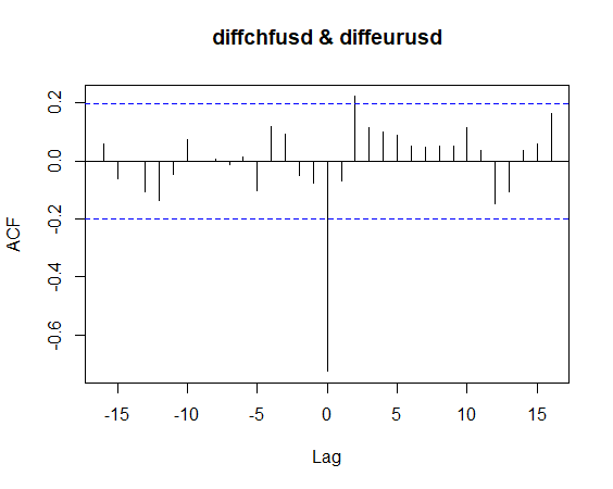 Cross-Correlation of Currency Pairs In R (ccf) - Towards Data Science
