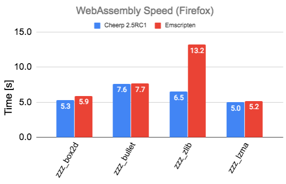 Cheerp 2.5rc1 performance comparison with Emscripten on Firefox