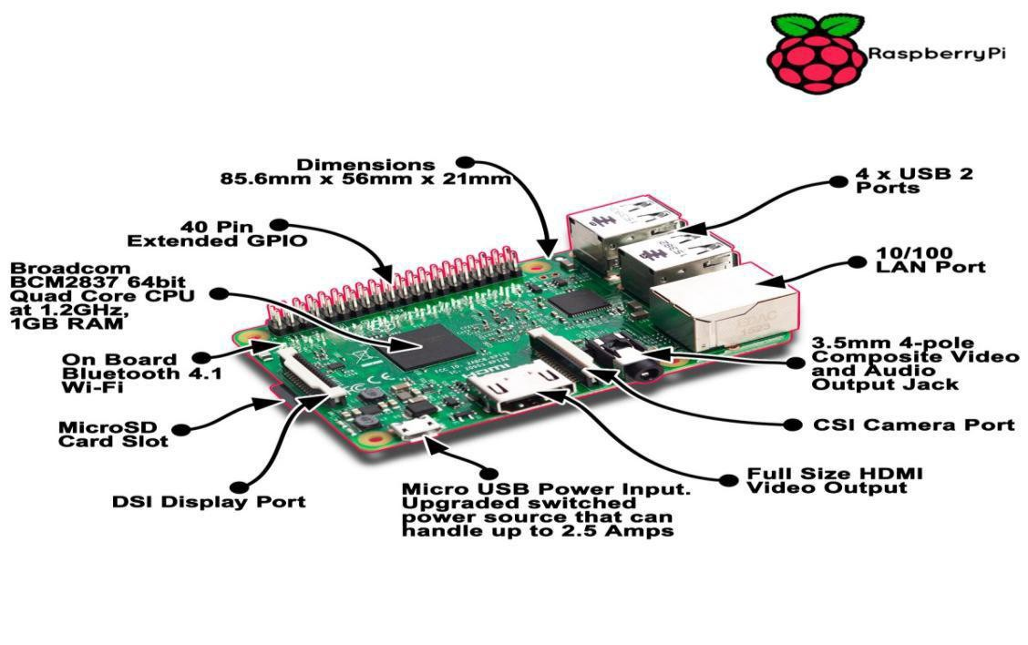 Turn your Raspberry Pi Device to an Ultimate Pentesting