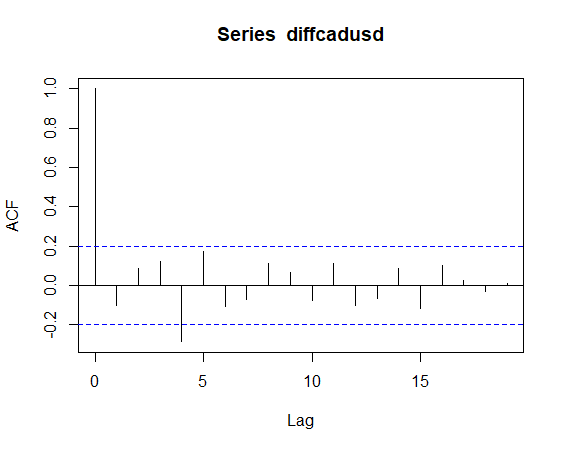 Cross-Correlation of Currency Pairs In R (ccf) - Towards