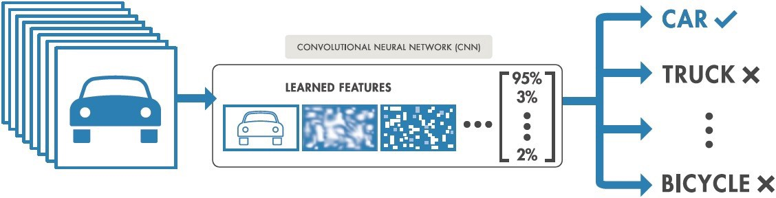Story Behind the Convolutional Neural Networks (CNN) with