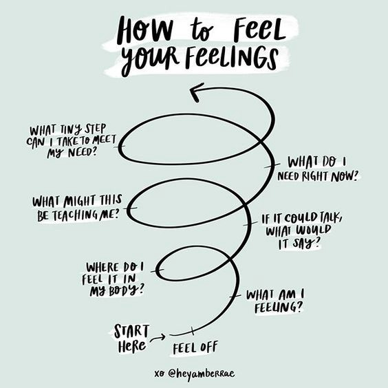 An upward-swirling spiral with prompts to help diagnose what you're feeling and self-soothe in the moment.