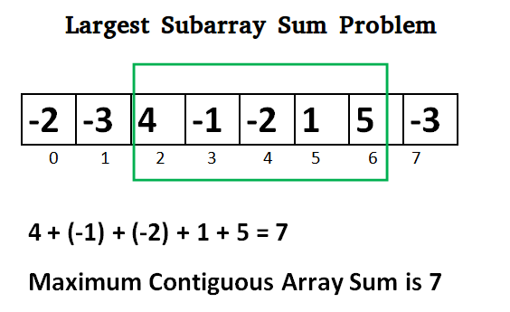 row of boxes containing numbers with the contiguous boxes containing the numbers that add up to the greatest sum highlighted