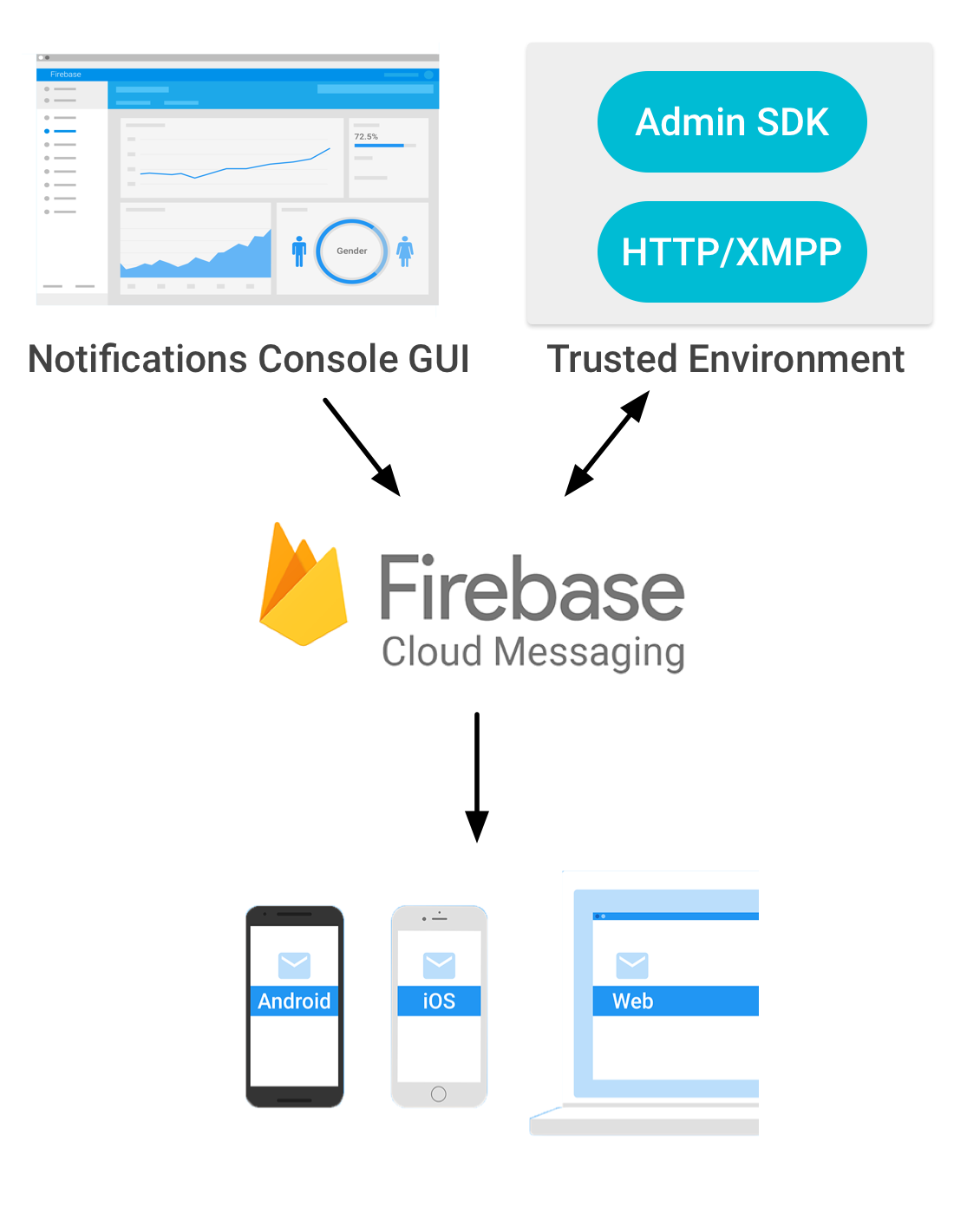 Firebase push notifications using a  NET Backend
