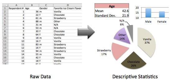 Statistics: Descriptive and Inferential - Towards Data Science