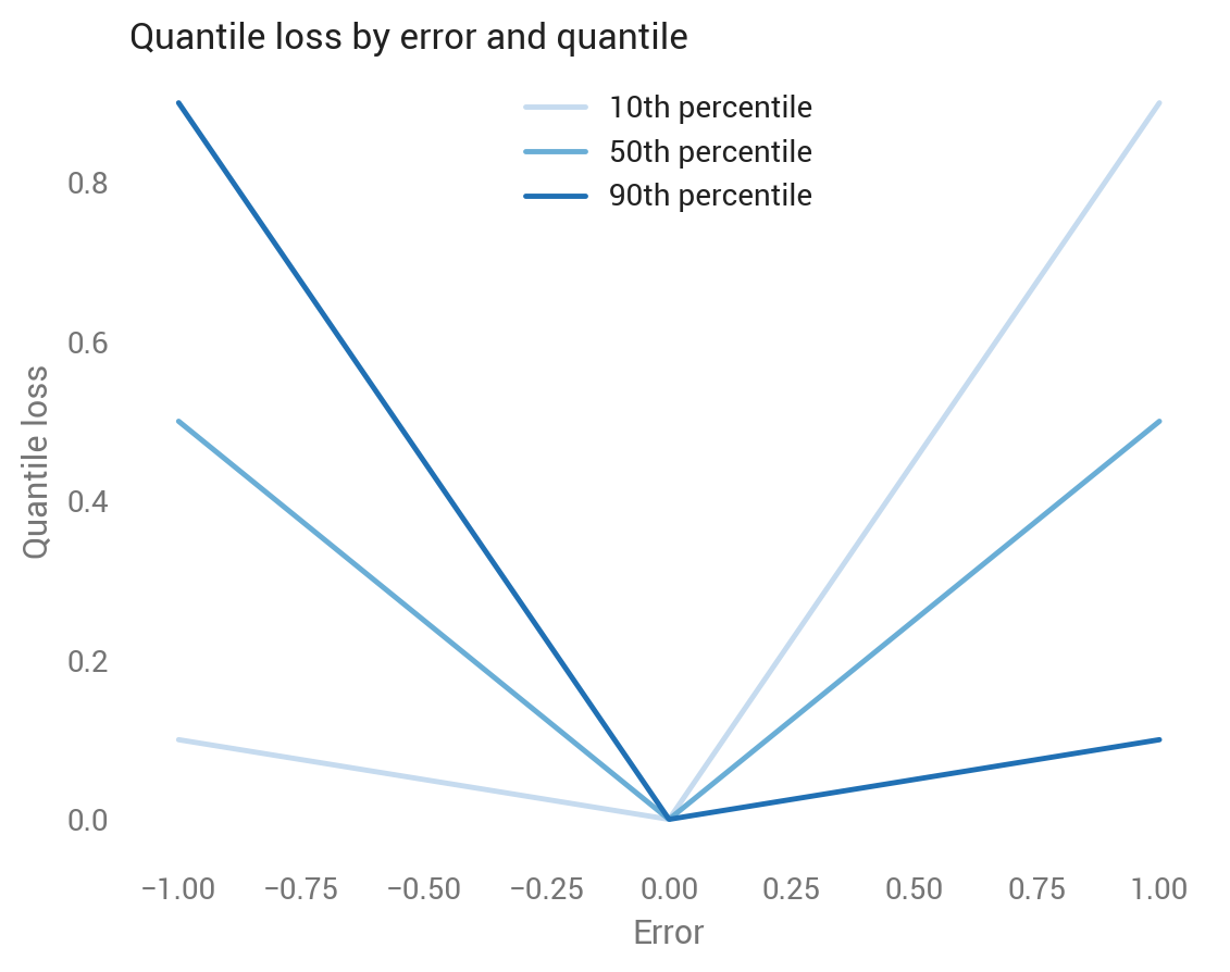 Quantile regression, from linear models to trees to deep