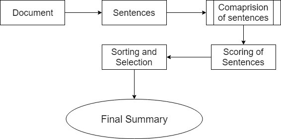 Extractive Text Summarization Using Neural Networks