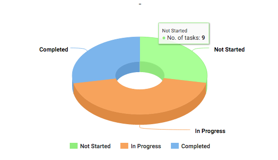 Number of Project Tasks - Not Started - KPIs for Project Manager